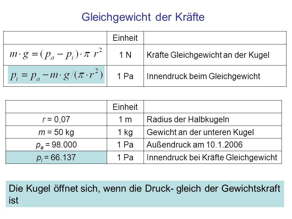 Einheit 1 PaFunktion des Radius 1 Pa/mAbleitung nach dem Radius 1 Pa Differentiale durch Standardabweichungen ersetzt 1 Pa 1 m Wird die Standardabweichung für die Messung des Radius mit 5mm angesetzt, dann folgt –gerundet- die des Innendrucks zu 5.000 Pa (50 mbar) 1 Pa Innendruck mit Standardabweichung 660 ± 50 mbar Berechnung der Standardabweichung (Fehlerrechnung)
