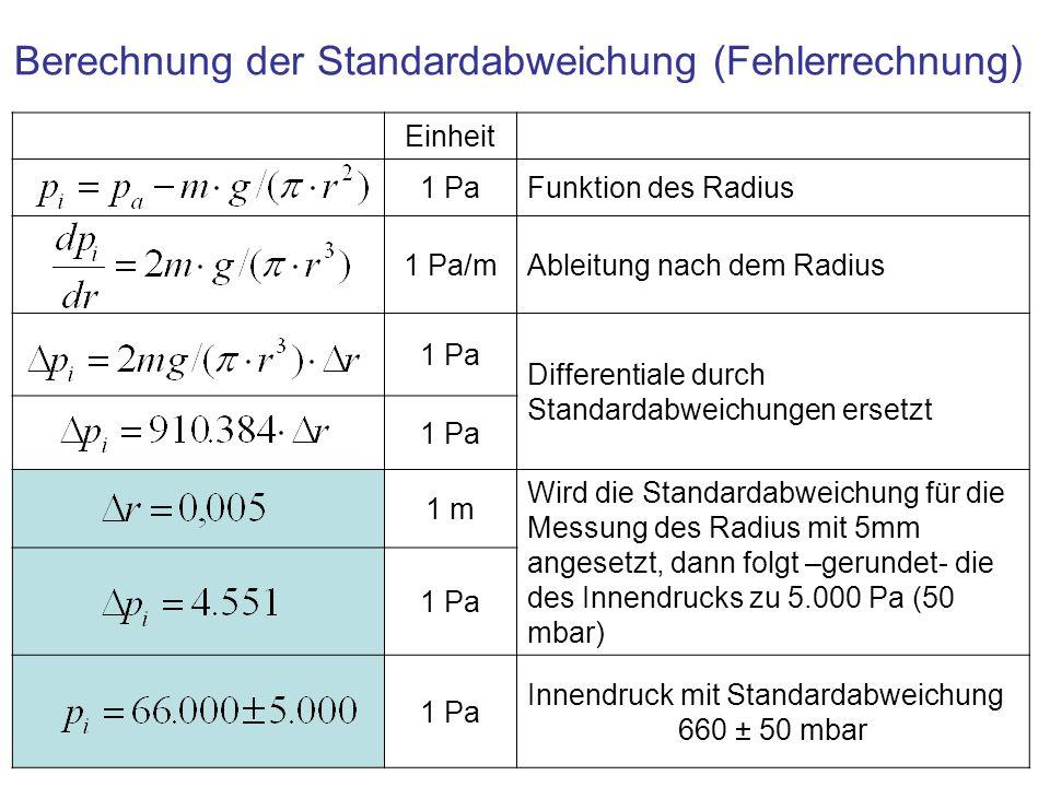 Einheit 1 PaFunktion des Radius 1 Pa/mAbleitung nach dem Radius 1 Pa Differentiale durch Standardabweichungen ersetzt 1 Pa 1 m Wird die Standardabweic