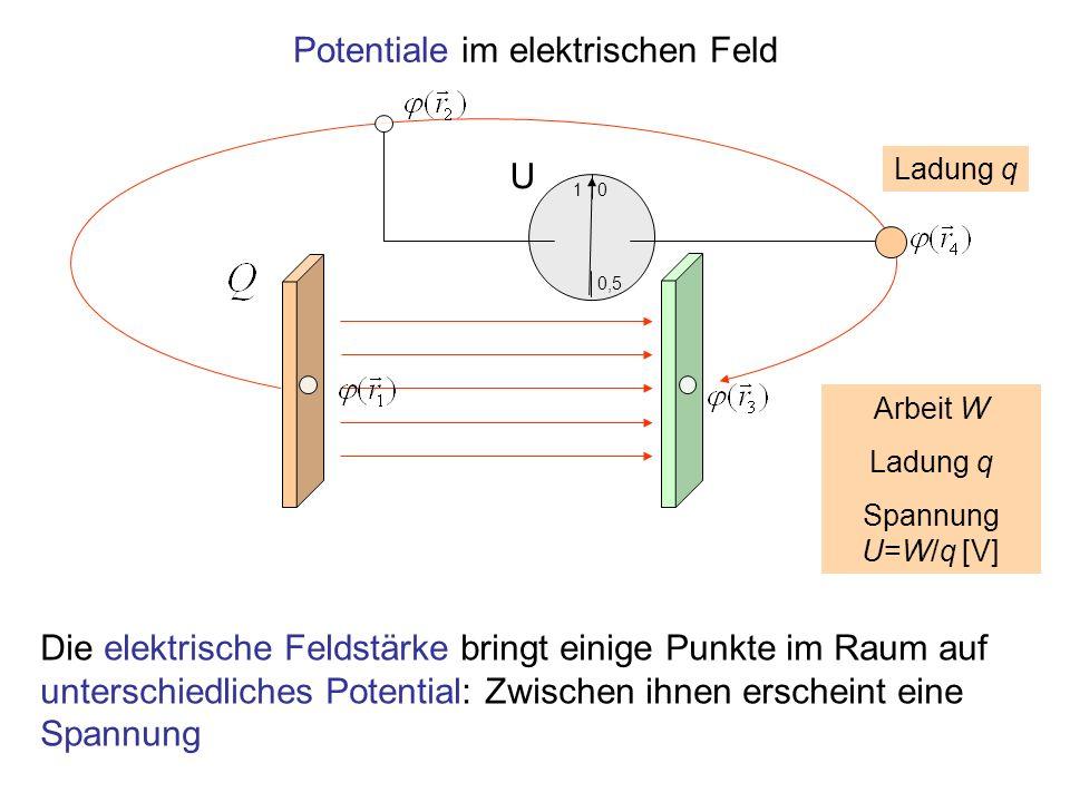 1 0,5 0 Potentiale im elektrischen Feld Die elektrische Feldstärke bringt einige Punkte im Raum auf unterschiedliches Potential: Zwischen ihnen ersche