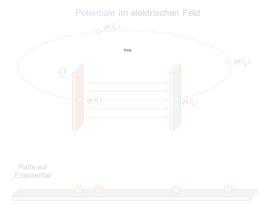 Potentiale im elektrischen Feld Platte auf Erdpotential Finis