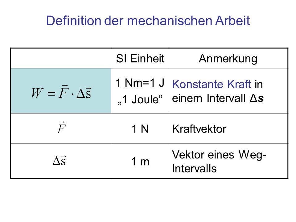 Definition der mechanischen Arbeit SI EinheitAnmerkung 1 Nm=1 J 1 Joule Konstante Kraft in einem Intervall Δs 1 NKraftvektor 1 m Vektor eines Weg- Int