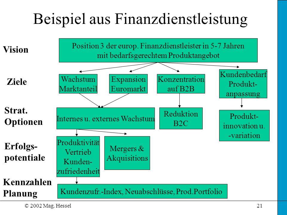 © 2002 Mag.Hessel21 Beispiel aus Finanzdienstleistung Position 3 der europ.