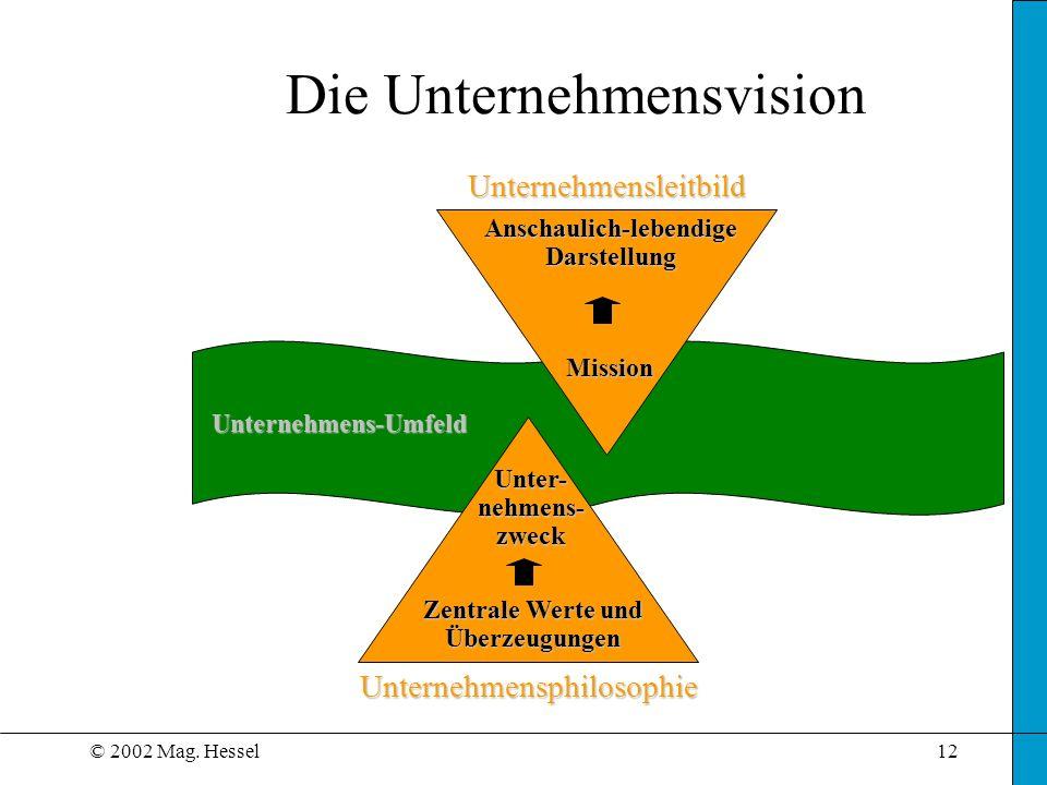 © 2002 Mag. Hessel12 Die UnternehmensvisionUnter- nehmens- zweck Zentrale Werte und Überzeugungen Unternehmensphilosophie Unternehmensleitbild Mission