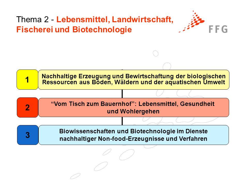 Thema 2 - Lebensmittel, Landwirtschaft, Fischerei und Biotechnologie Nachhaltige Erzeugung und Bewirtschaftung der biologischen Ressourcen aus Böden,