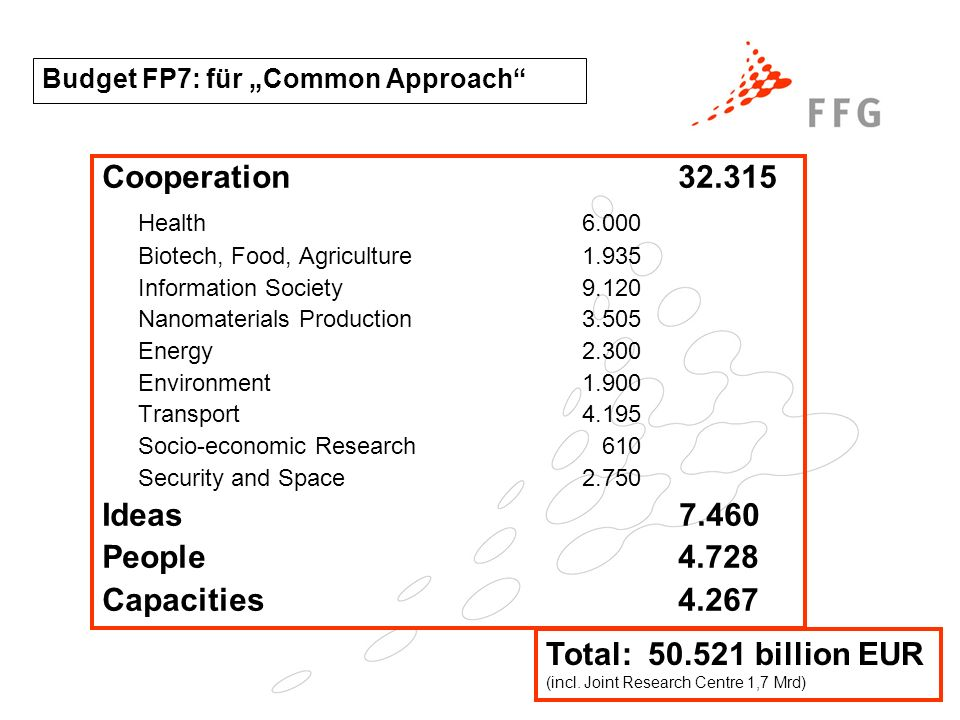 Budget FP7: für Common Approach Cooperation Health6.000 Biotech, Food, Agriculture1.935 Information Society9.120 Nanomaterials Production Energy2.300 Environment1.900 Transport4.195 Socio-economic Research 610 Security and Space2.750 Ideas People4.728 Capacities Total: billion EUR (incl.