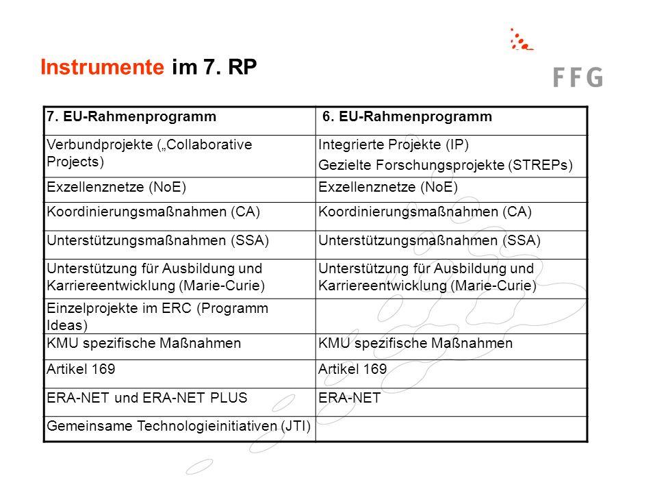 Instrumente im 7. RP 7. EU-Rahmenprogramm 6. EU-Rahmenprogramm Verbundprojekte (Collaborative Projects) Integrierte Projekte (IP) Gezielte Forschungsp
