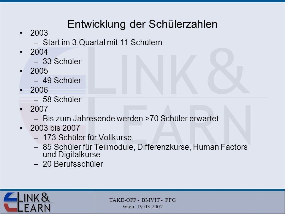 TAKE-OFF - BMVIT - FFG Wien, 19.03.2007 Entwicklung der Schülerzahlen 2003 –Start im 3.Quartal mit 11 Schülern 2004 –33 Schüler 2005 –49 Schüler 2006 –58 Schüler 2007 –Bis zum Jahresende werden >70 Schüler erwartet.