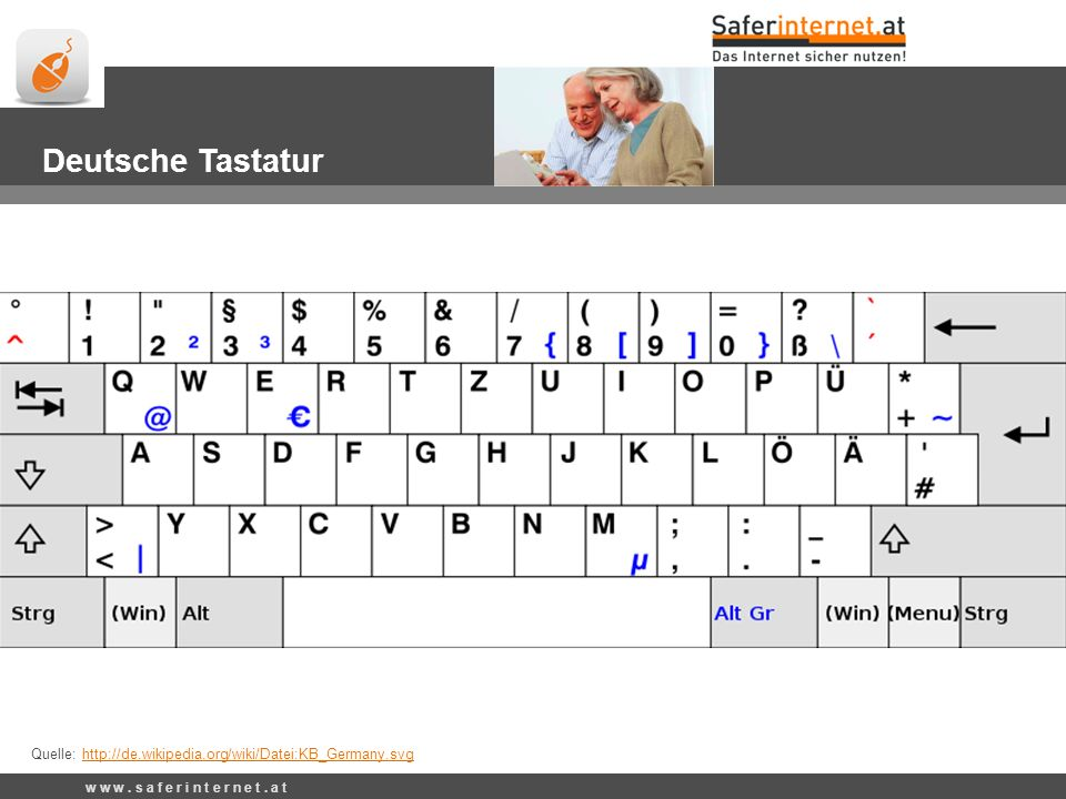 Quelle: http://de.wikipedia.org/wiki/Datei:KB_Germany.svghttp://de.wikipedia.org/wiki/Datei:KB_Germany.svg Deutsche Tastatur w w w. s a f e r i n t e