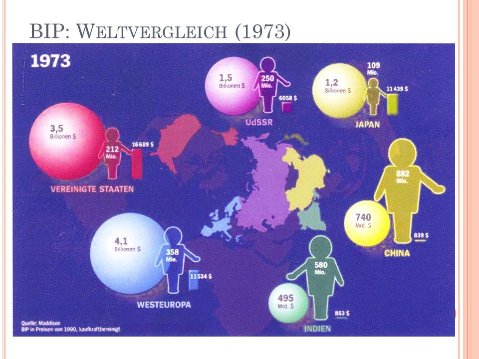 BIP: W ELTVERGLEICH (1973)
