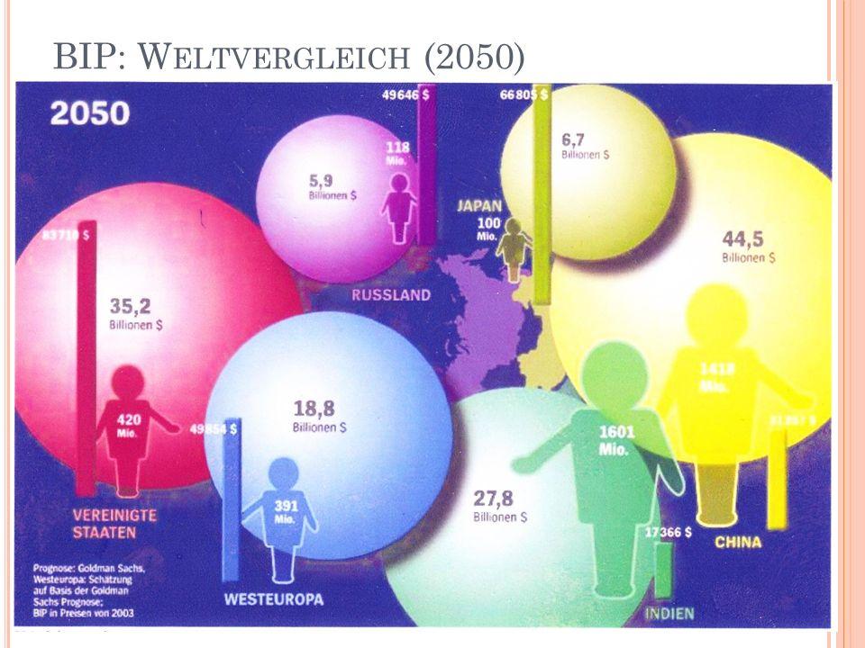 BIP: W ELTVERGLEICH (2050)