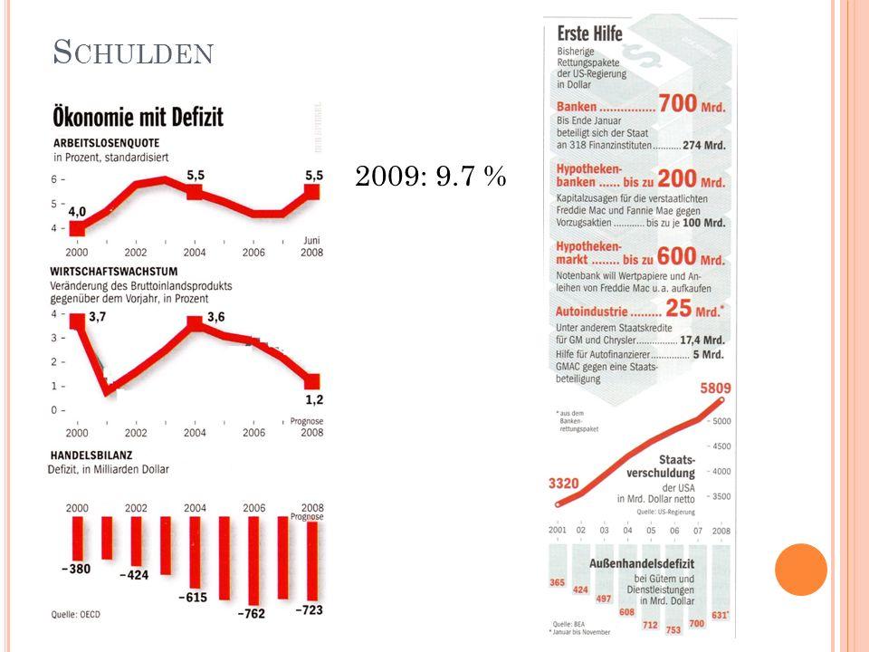 S CHULDEN Arbeitslosigkeit 2009: 9.7 %
