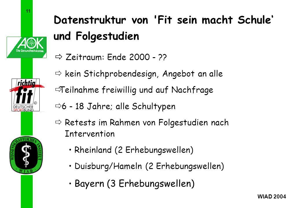 11 WIAD 2004 Datenstruktur von 'Fit sein macht Schule und Folgestudien Zeitraum: Ende 2000 - ?? kein Stichprobendesign, Angebot an alle Teilnahme frei