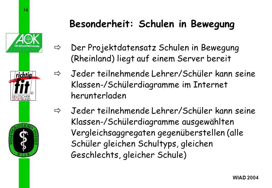 14 WIAD 2004 Besonderheit: Schulen in Bewegung Der Projektdatensatz Schulen in Bewegung (Rheinland) liegt auf einem Server bereit Jeder teilnehmende L