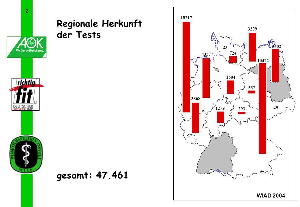 2 WIAD 2004 Regionale Herkunft der Tests gesamt: 47.461 18217 3368 1504 4357 1279 23 724 10472 49 337 3602 3209 293 27