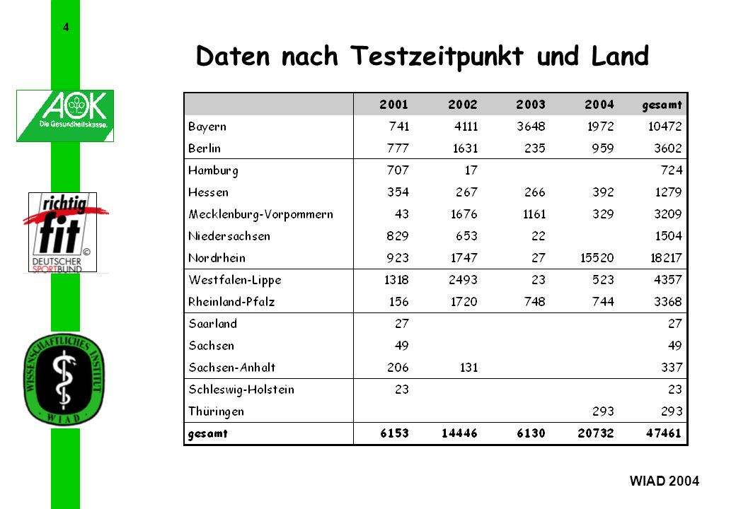 4 Daten nach Testzeitpunkt und Land WIAD 2004