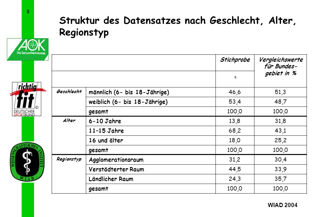 6 Struktur des Datensatzes nach Schultyp WIAD 2004 StichprobeVergleichs- werte für Bundesge- biet in % % SchultypGrundschule10,326,9 Hauptschule8,78,8 Realschule18,610,1 Gymnasium29,518,1 allgemeinbildende Schulen mit unterschiedlichen Bildungsgängen21,411,0 Sonderschulen0,93,4 berufliche Schulen10,521,5 gesamt100,0
