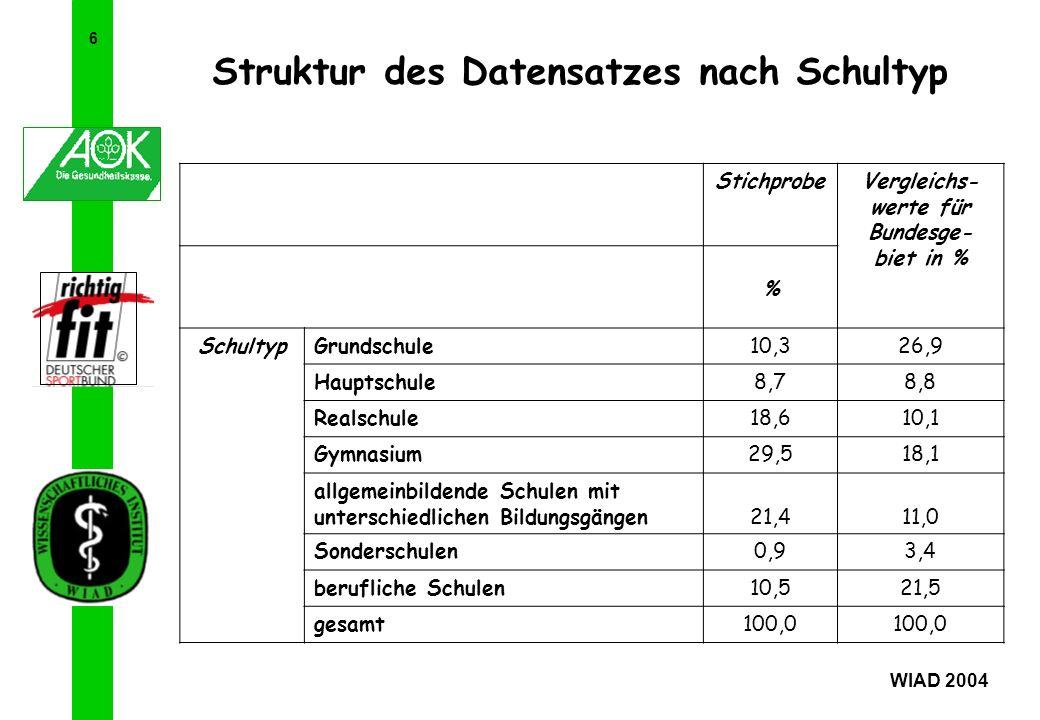 6 Struktur des Datensatzes nach Schultyp WIAD 2004 StichprobeVergleichs- werte für Bundesge- biet in % % SchultypGrundschule10,326,9 Hauptschule8,78,8