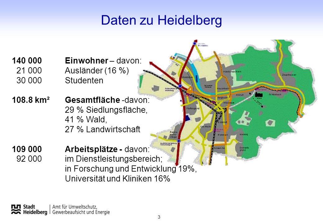 Daten zu Heidelberg 140 000Einwohner – davon: 21 000Ausländer (16 %) 30 000Studenten 108.8 km²Gesamtfläche -davon: 29 % Siedlungsfläche, 41 % Wald, 27