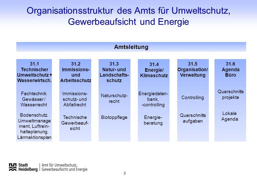 Organisationsstruktur des Amts für Umweltschutz, Gewerbeaufsicht und Energie Amtsleitung 5 Controlling Querschnitts aufgaben 31.5 Organisation/ Verwal