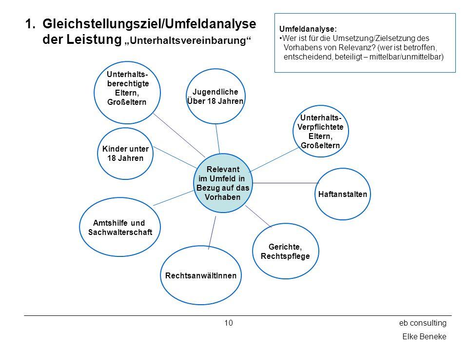 10eb consulting Elke Beneke 1.Gleichstellungsziel/Umfeldanalyse der Leistung Unterhaltsvereinbarung Relevant im Umfeld in Bezug auf das Vorhaben Geric