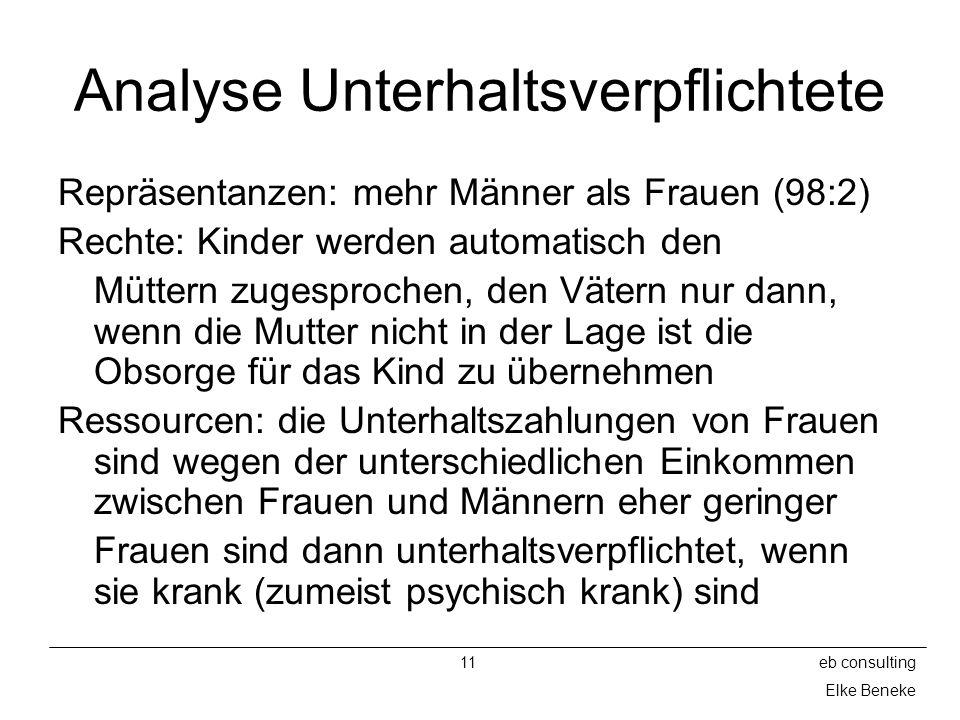11eb consulting Elke Beneke Analyse Unterhaltsverpflichtete Repräsentanzen: mehr Männer als Frauen (98:2) Rechte: Kinder werden automatisch den Mütter