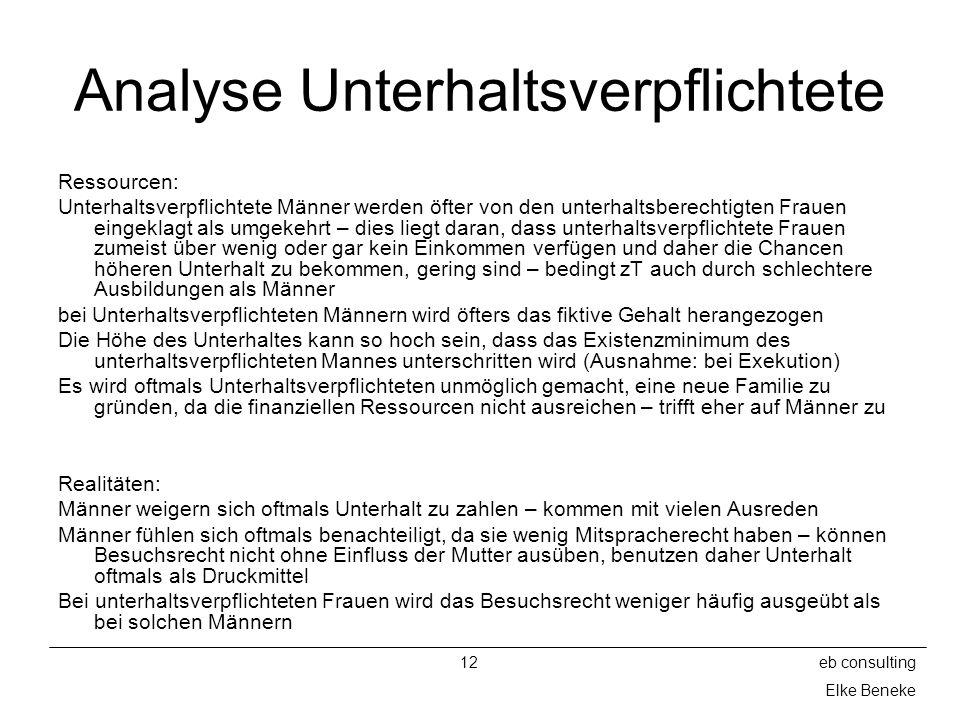 12eb consulting Elke Beneke Analyse Unterhaltsverpflichtete Ressourcen: Unterhaltsverpflichtete Männer werden öfter von den unterhaltsberechtigten Fra