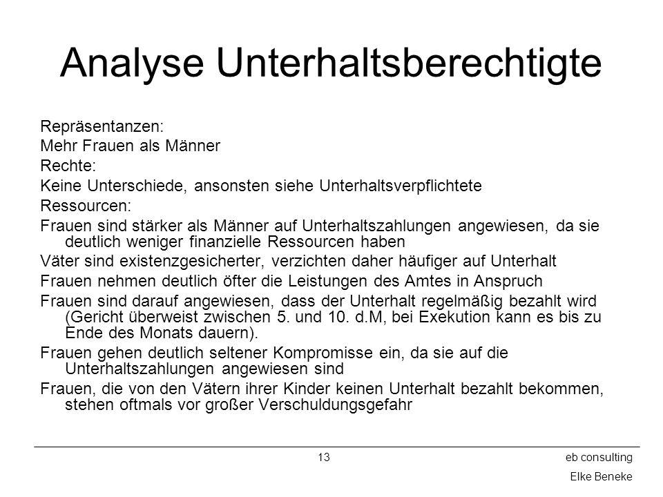 13eb consulting Elke Beneke Analyse Unterhaltsberechtigte Repräsentanzen: Mehr Frauen als Männer Rechte: Keine Unterschiede, ansonsten siehe Unterhalt
