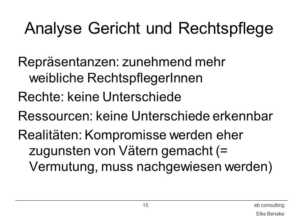 15eb consulting Elke Beneke Analyse Gericht und Rechtspflege Repräsentanzen: zunehmend mehr weibliche RechtspflegerInnen Rechte: keine Unterschiede Re
