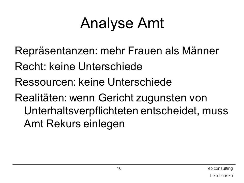 16eb consulting Elke Beneke Analyse Amt Repräsentanzen: mehr Frauen als Männer Recht: keine Unterschiede Ressourcen: keine Unterschiede Realitäten: we