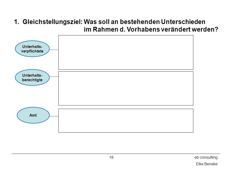 18eb consulting Elke Beneke 1.Gleichstellungsziel: Was soll an bestehenden Unterschieden im Rahmen d. Vorhabens verändert werden? Unterhalts- verpflic