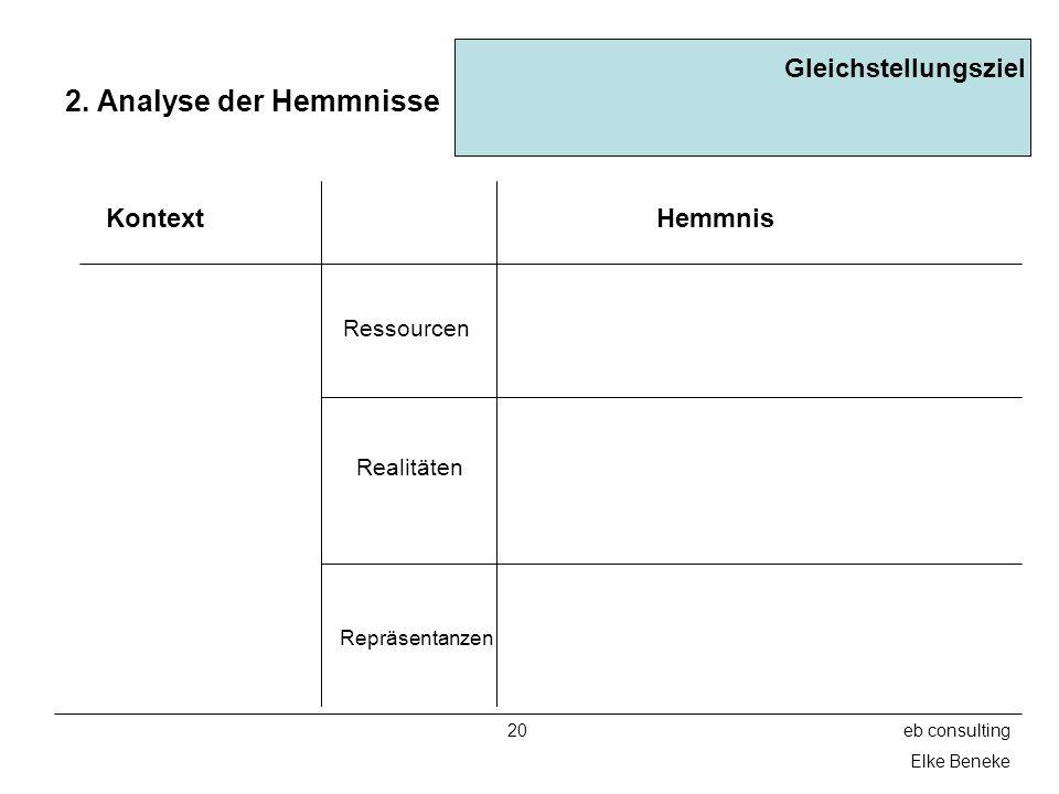 20eb consulting Elke Beneke 2. Analyse der Hemmnisse Gleichstellungsziel Hemmnis Ressourcen Realitäten Kontext Repräsentanzen