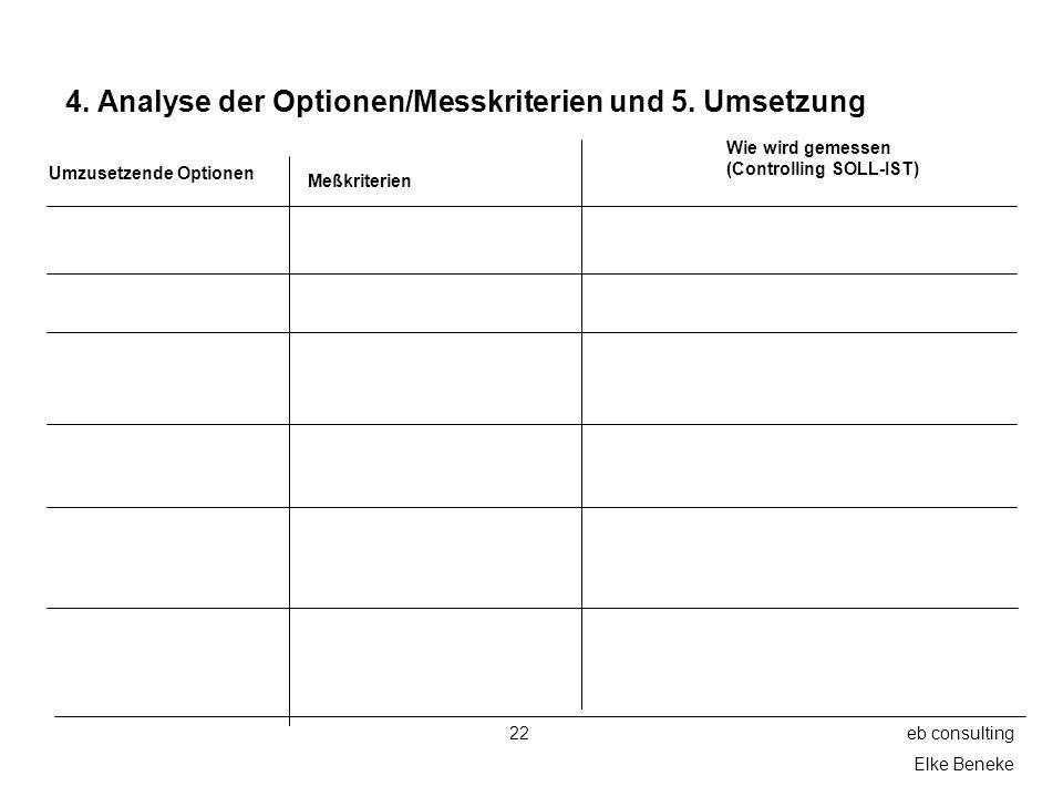22eb consulting Elke Beneke 4. Analyse der Optionen/Messkriterien und 5. Umsetzung Umzusetzende Optionen Meßkriterien Wie wird gemessen (Controlling S