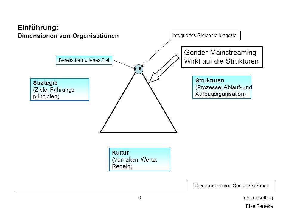 6eb consulting Elke Beneke Einführung: Dimensionen von Organisationen Strategie (Ziele, Führungs- prinzipien) Strukturen (Prozesse, Ablauf- und Aufbau