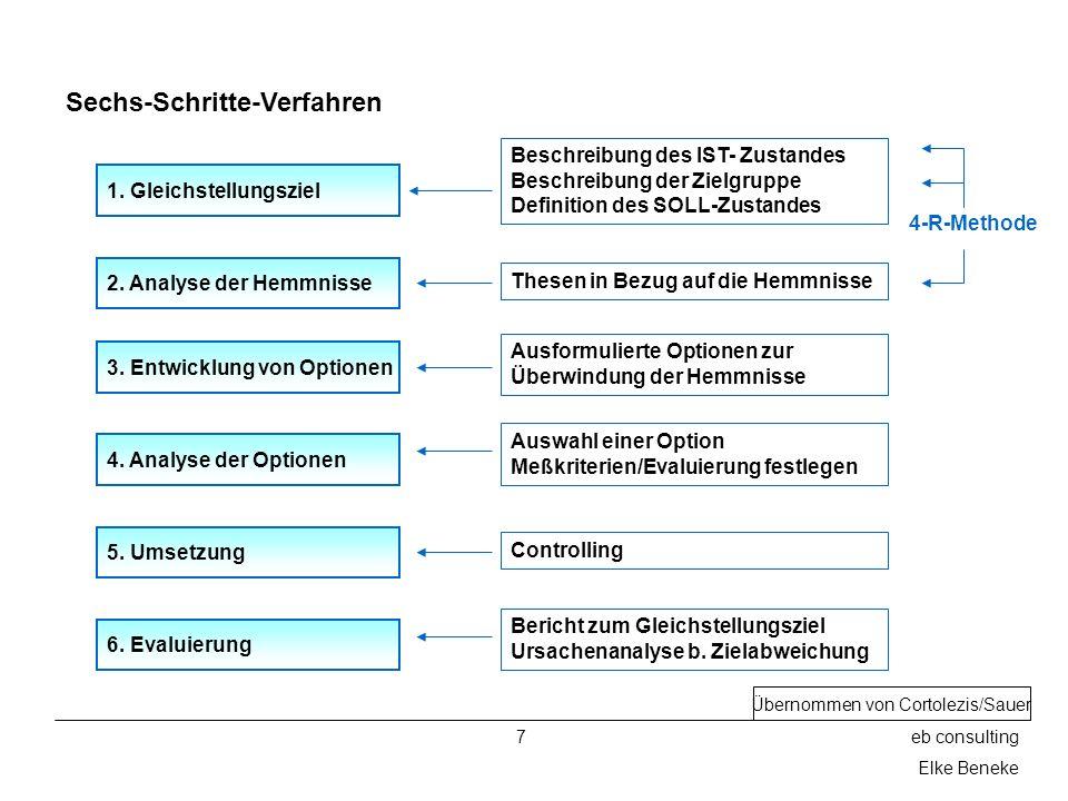 7eb consulting Elke Beneke Sechs-Schritte-Verfahren 1. Gleichstellungsziel 2. Analyse der Hemmnisse 3. Entwicklung von Optionen 4. Analyse der Optione