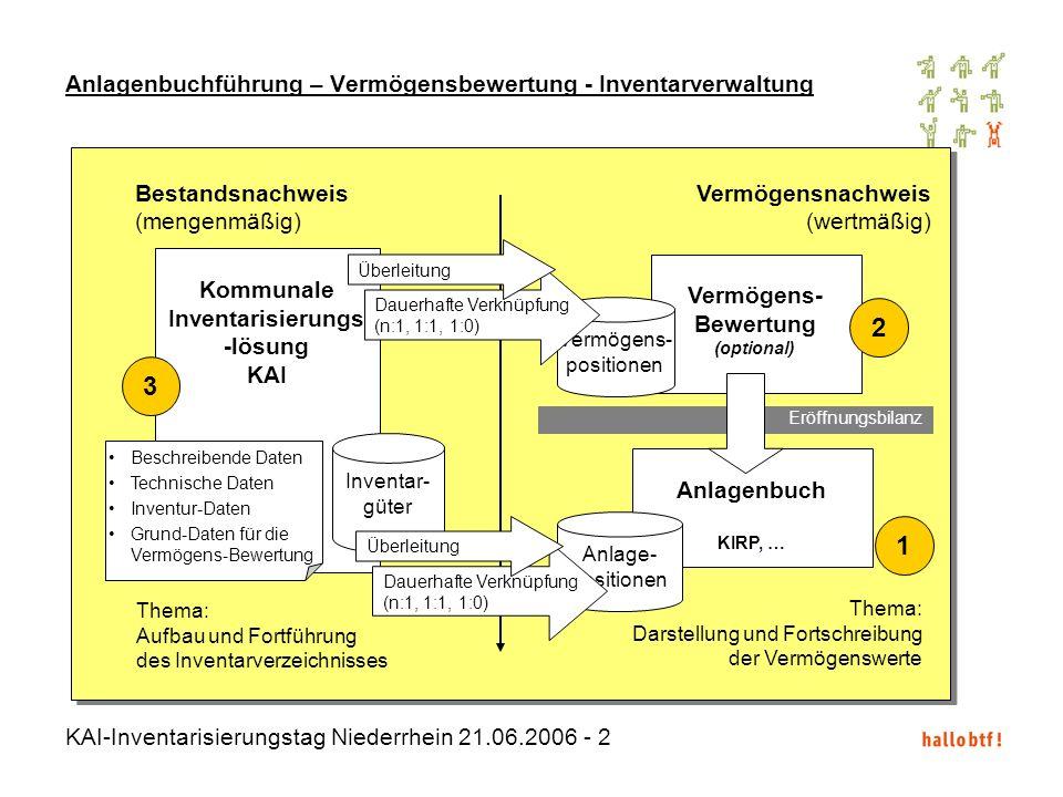 KAI-Inventarisierungstag Niederrhein 21.06.2006 - 2 Anlagenbuchführung – Vermögensbewertung - Inventarverwaltung Vermögens- Bewertung (optional) Vermö