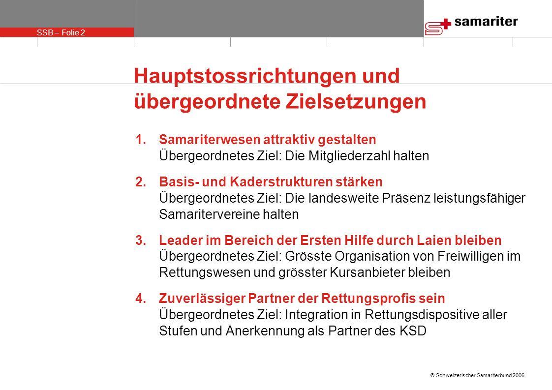SSB – Folie 2 © Schweizerischer Samariterbund 2006 Hauptstossrichtungen und übergeordnete Zielsetzungen 1.Samariterwesen attraktiv gestalten Übergeord