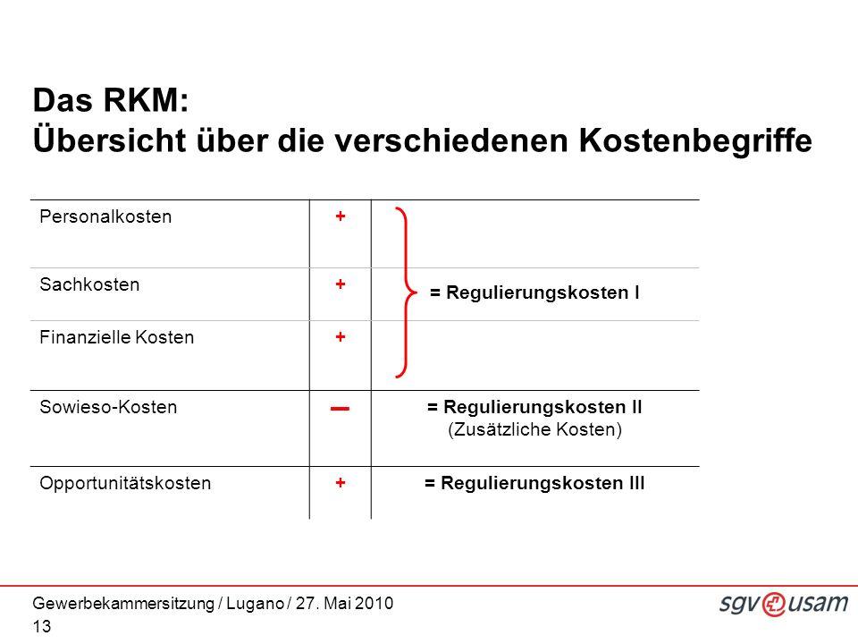Gewerbekammersitzung / Lugano / 27. Mai 2010 Das RKM: Übersicht über die verschiedenen Kostenbegriffe 13 Personalkosten+ Sachkosten+ = Regulierungskos