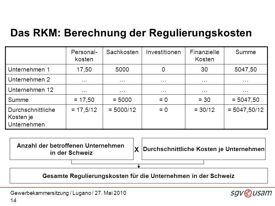 Gewerbekammersitzung / Lugano / 27. Mai 2010 Das RKM: Berechnung der Regulierungskosten 14 Personal- kosten SachkostenInvestitionenFinanzielle Kosten