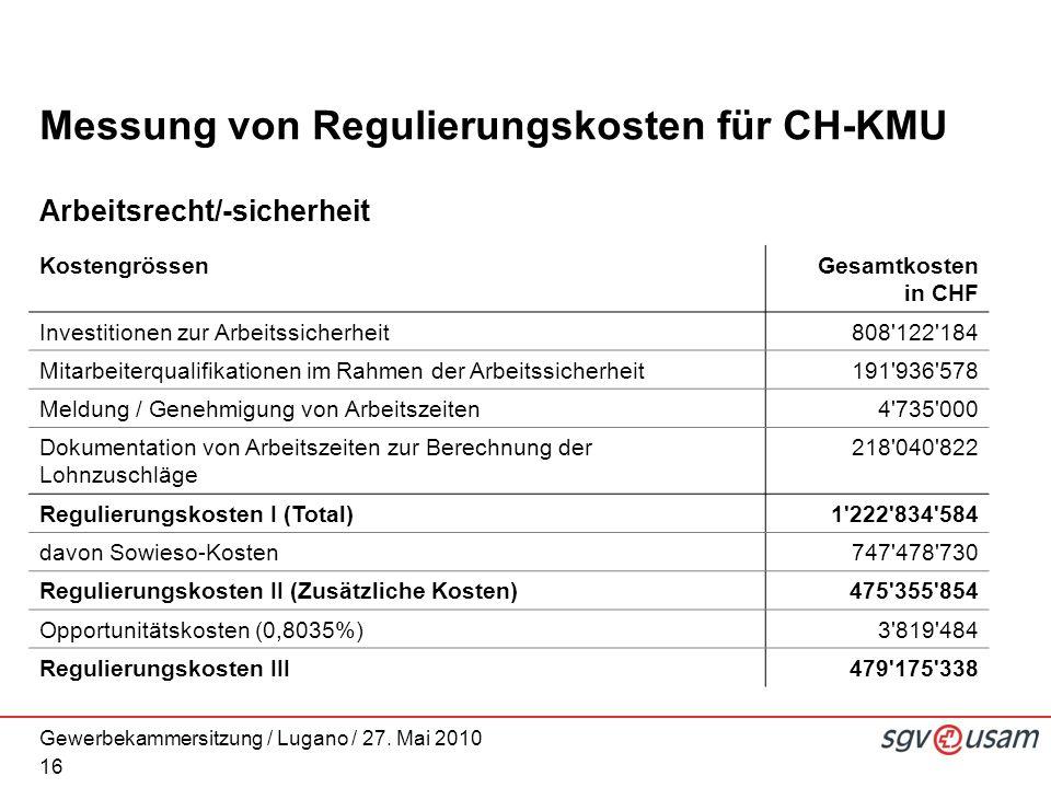 Gewerbekammersitzung / Lugano / 27. Mai 2010 Messung von Regulierungskosten für CH-KMU Arbeitsrecht/-sicherheit 16 KostengrössenGesamtkosten in CHF In