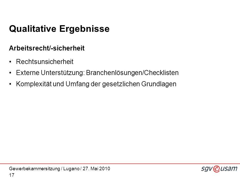 Gewerbekammersitzung / Lugano / 27. Mai 2010 Qualitative Ergebnisse Arbeitsrecht/-sicherheit Rechtsunsicherheit Externe Unterstützung: Branchenlösunge