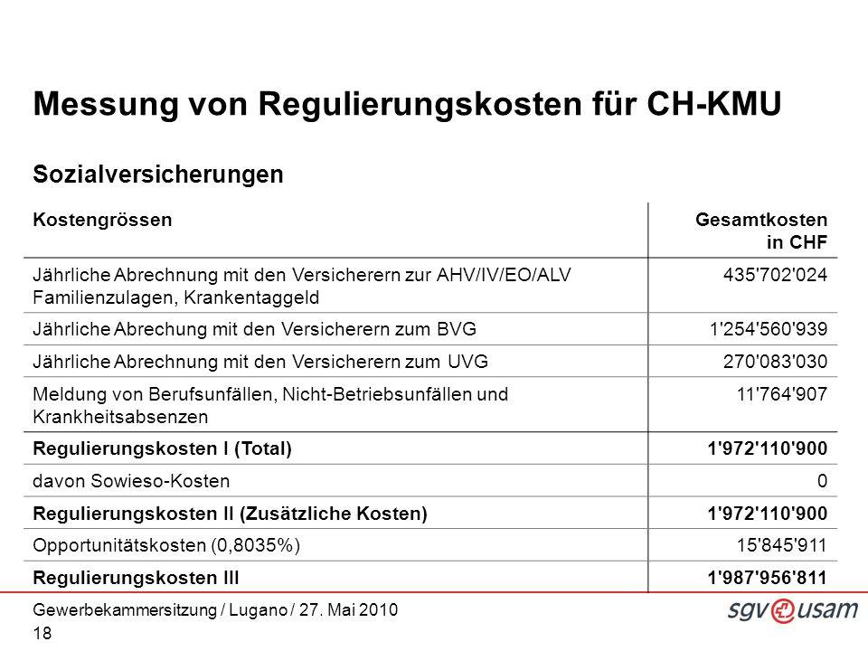 Gewerbekammersitzung / Lugano / 27. Mai 2010 Messung von Regulierungskosten für CH-KMU Sozialversicherungen 18 KostengrössenGesamtkosten in CHF Jährli