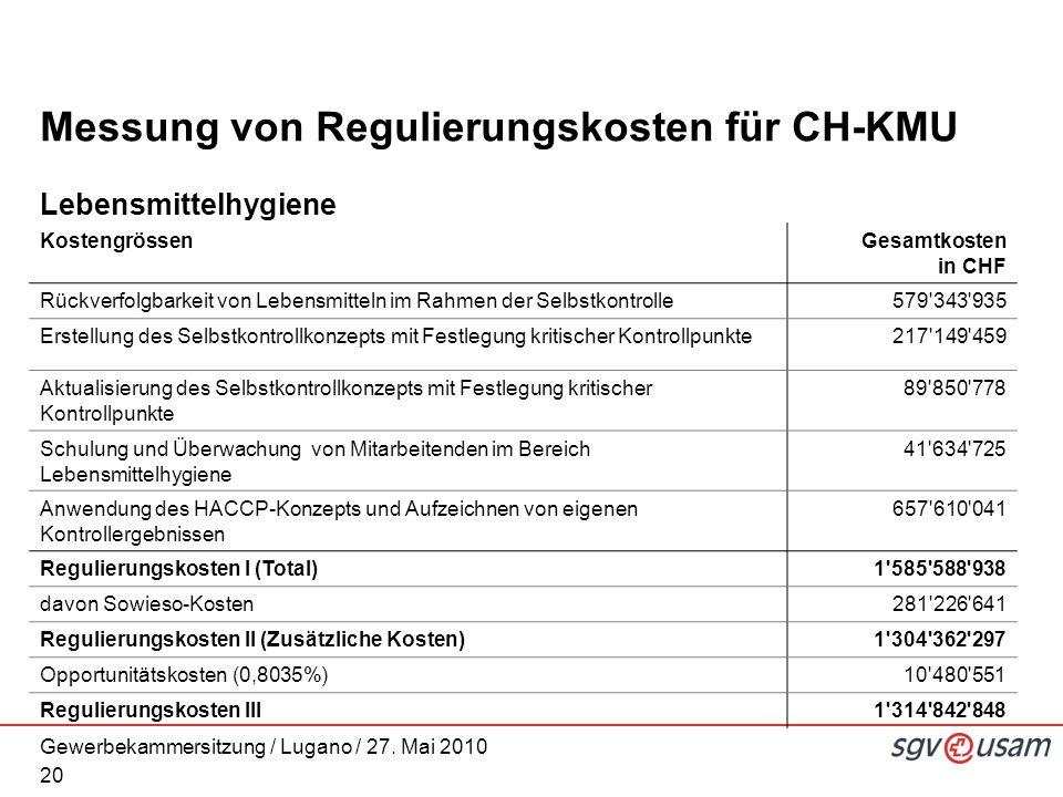 Gewerbekammersitzung / Lugano / 27. Mai 2010 Messung von Regulierungskosten für CH-KMU Lebensmittelhygiene 20 KostengrössenGesamtkosten in CHF Rückver
