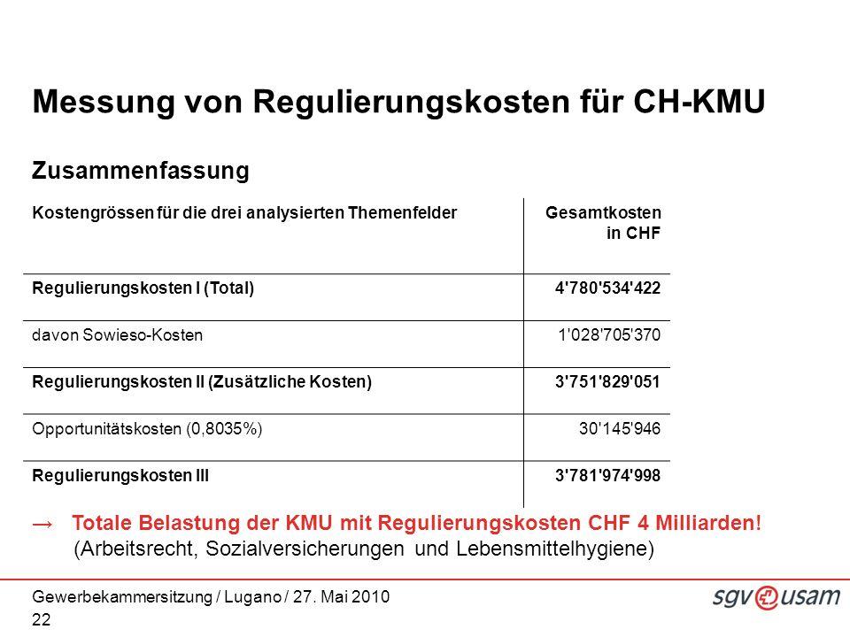 Gewerbekammersitzung / Lugano / 27. Mai 2010 Messung von Regulierungskosten für CH-KMU Zusammenfassung 22 Kostengrössen für die drei analysierten Them