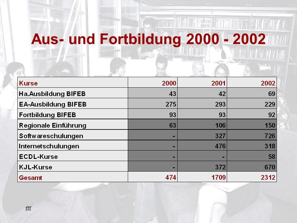 fff Aus- und Fortbildung 2000 - 2002