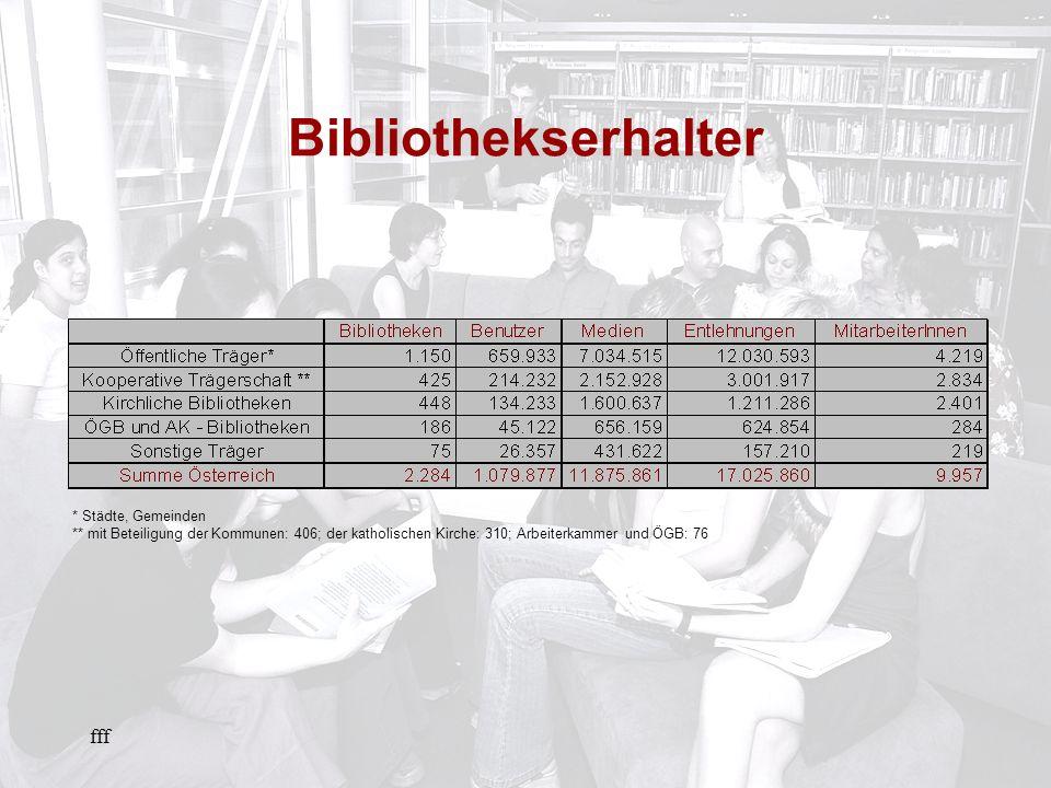 fff Bibliothekserhalter * Städte, Gemeinden ** mit Beteiligung der Kommunen: 406; der katholischen Kirche: 310; Arbeiterkammer und ÖGB: 76