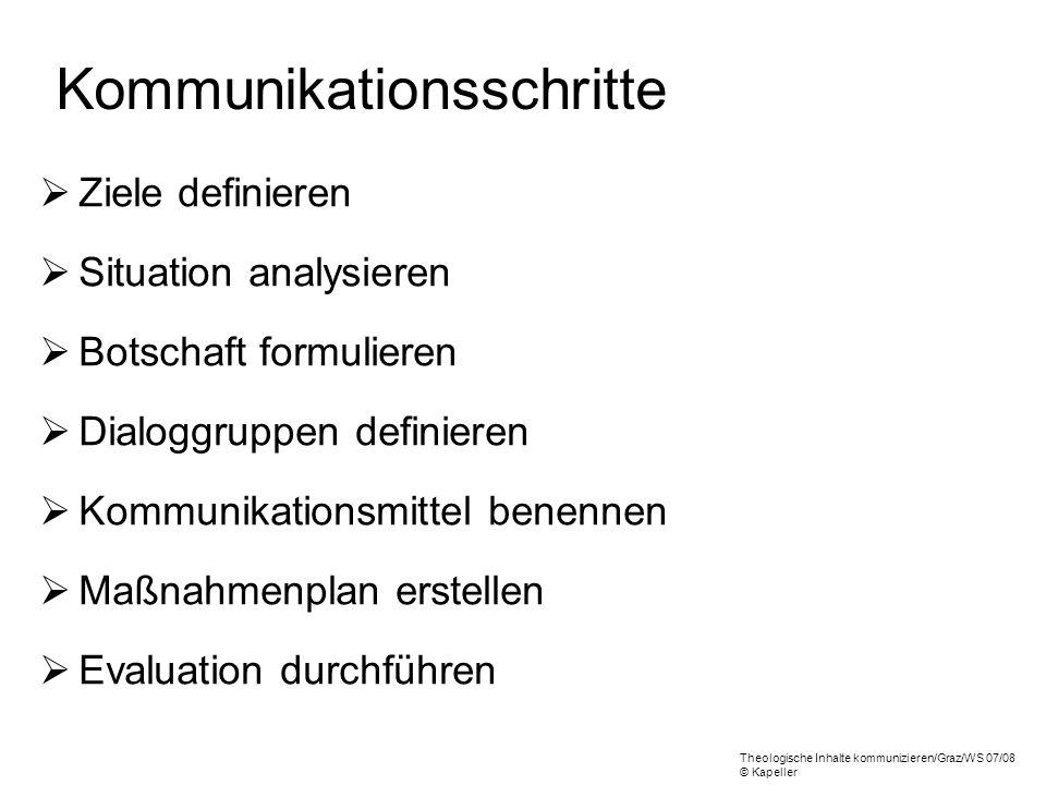 Kommunikationsschritte Ziele definieren Situation analysieren Botschaft formulieren Dialoggruppen definieren Kommunikationsmittel benennen Maßnahmenpl