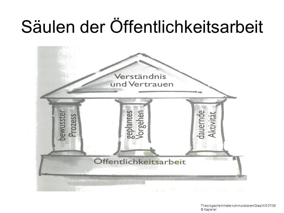 Säulen der Öffentlichkeitsarbeit Theologische Inhalte kommunizieren/Graz/WS 07/08 © Kapeller