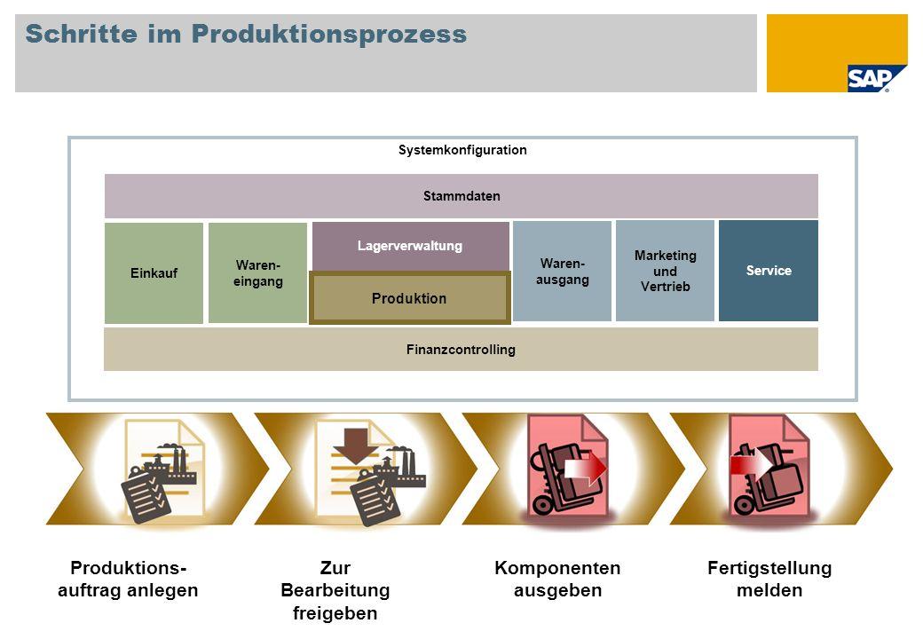 Schritte im Produktionsprozess Produktions- auftrag anlegen Zur Bearbeitung freigeben Fertigstellung melden Komponenten ausgeben Systemkonfiguration E