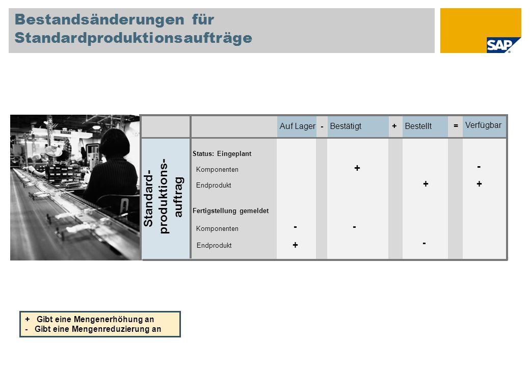 Bestandsänderungen für Standardproduktionsaufträge Auf Lager-Bestätigt+Bestellt= Verfügbar Standard- produktions- auftrag Fertigstellung gemeldet Stat
