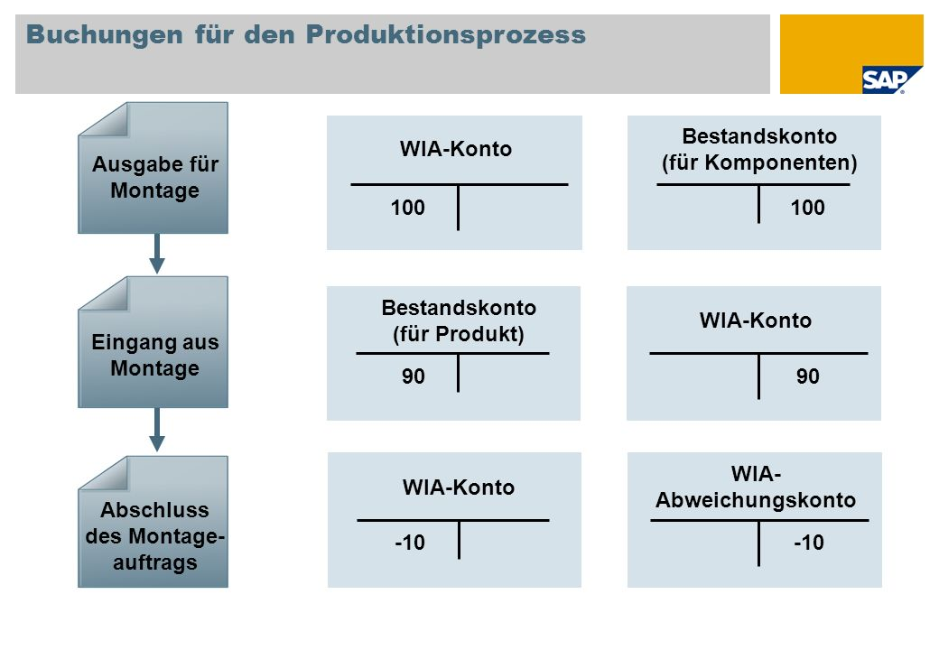 Buchungen für den Produktionsprozess Ausgabe für Montage Eingang aus Montage Abschluss des Montage- auftrags 100 Bestandskonto (für Komponenten) 90 Be